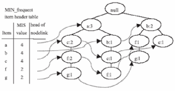 Fig. 2: The Complete MIS-tree, Ya-Han and Yen-Liang (2006)