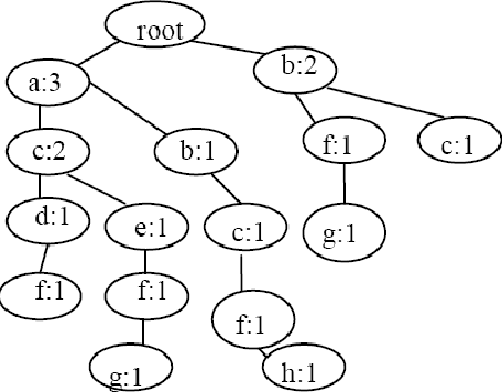 Fig 3: MIS-tree after inserting node d, e, h