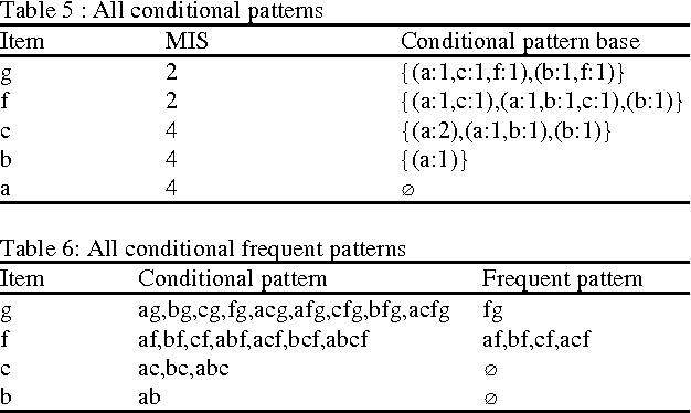 Table 6: All conditional frequent patterns