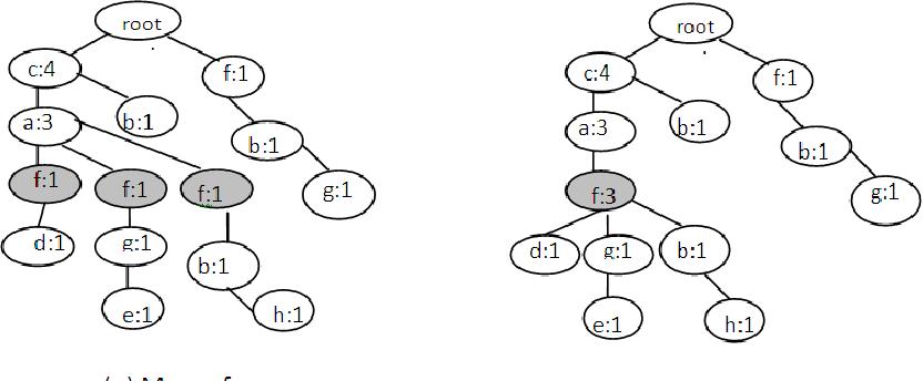 Fig. 5: MIS_merge method in MIS tuning process