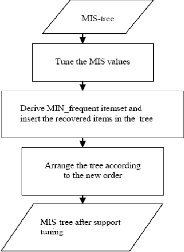 Fig. 7: Flow chart of the tree maintenance method after suuport tuning