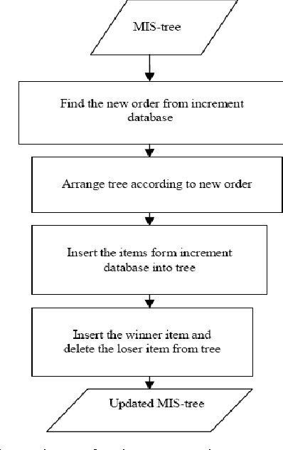 Fig. 8: Flow chart of the tree maintenance method after incremental update
