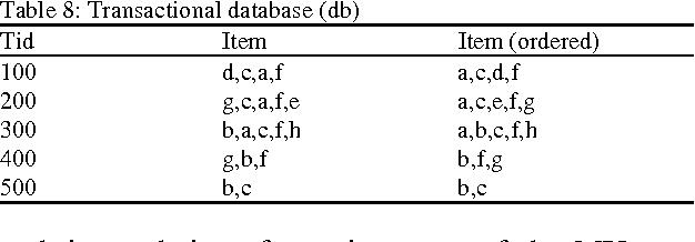Table 8: Transactional database (db)