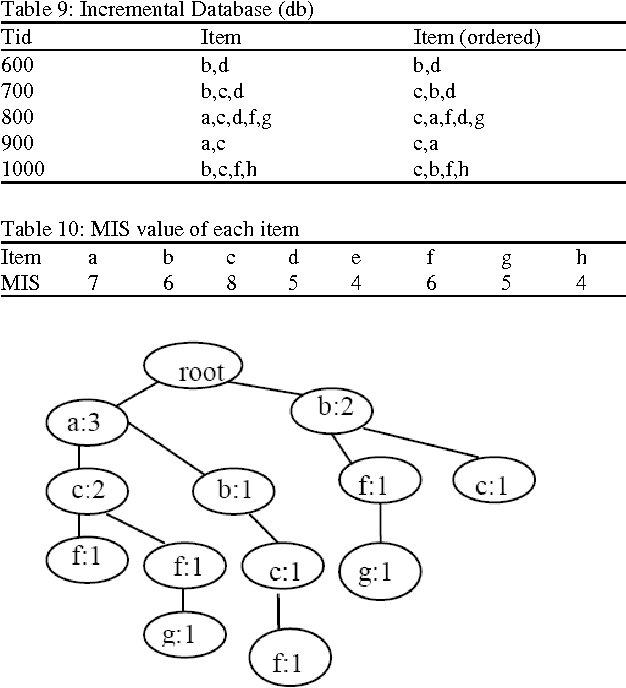 Table 9: Incremental Database (db)