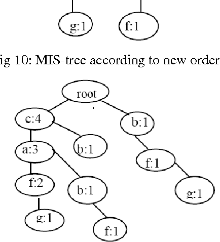 Fig. 11: MIS-tree after merging c, a & f
