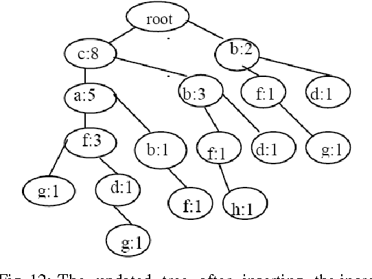 Fig. 12: The updated tree after inserting the incremented database