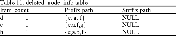 Table 11: deleted_node_info table