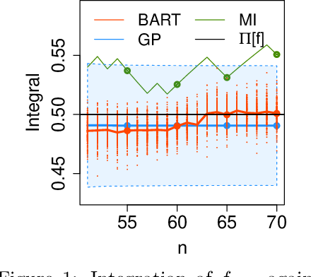 Figure 2 for Bayesian Probabilistic Numerical Integration with Tree-Based Models