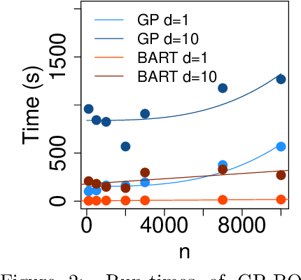 Figure 3 for Bayesian Probabilistic Numerical Integration with Tree-Based Models