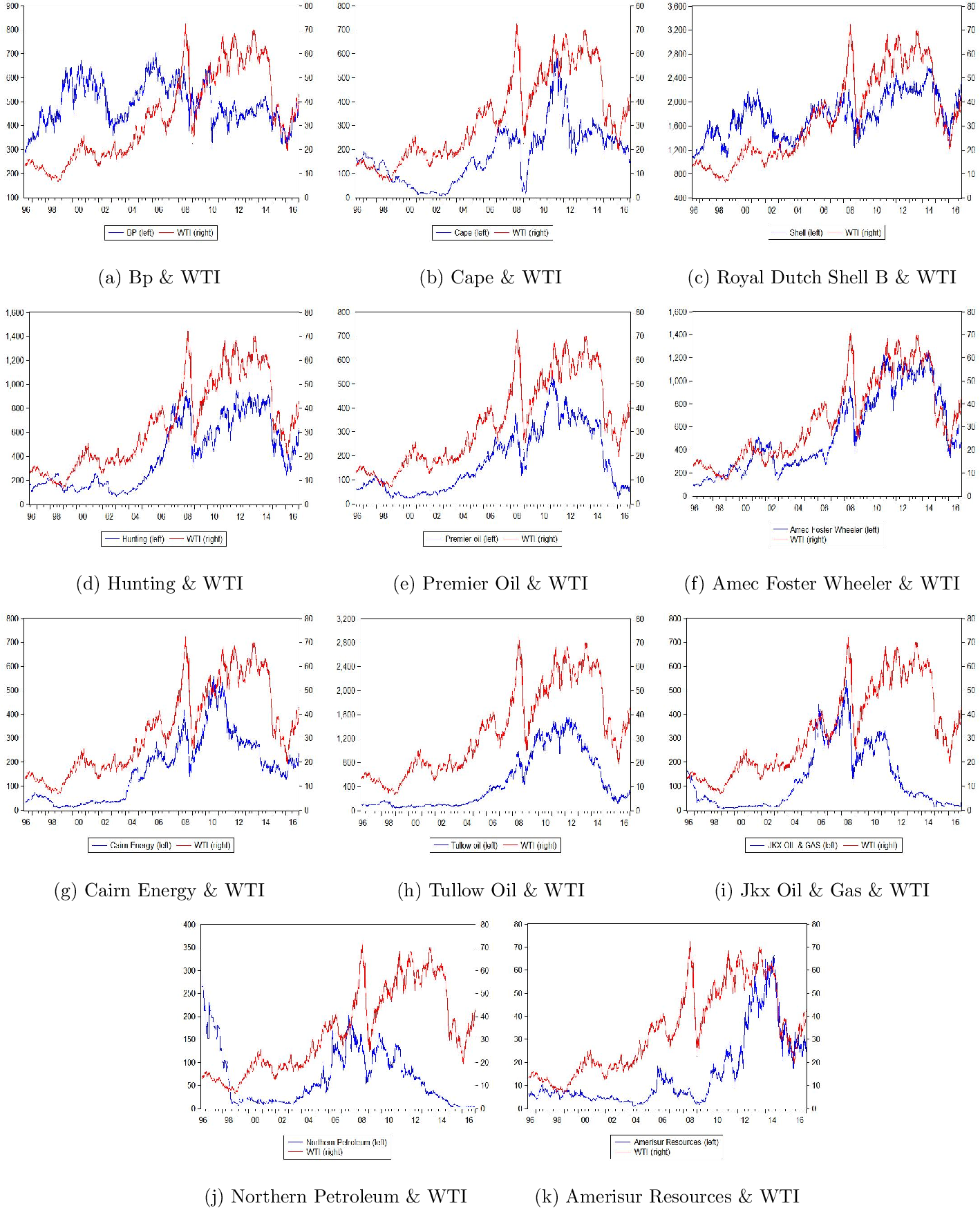 PDF] Impact of Oil Price Changes on Stock Returns of UK Oil