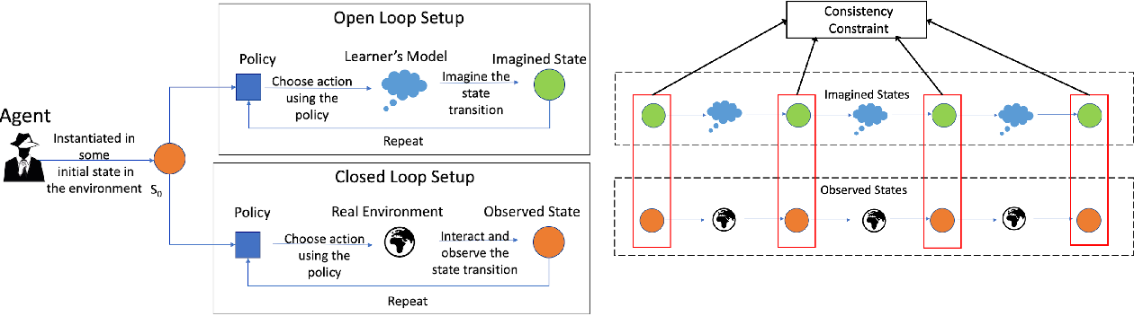 Figure 1 for Learning Powerful Policies by Using Consistent Dynamics Model