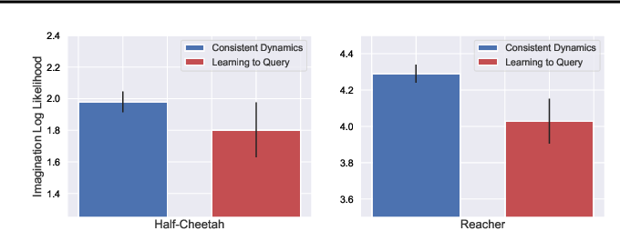 Figure 4 for Learning Powerful Policies by Using Consistent Dynamics Model