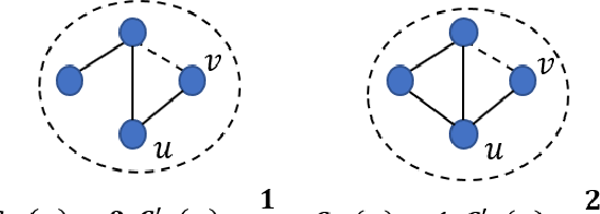 Figure 2 for Hide and Seek: Outwitting Community Detection Algorithms