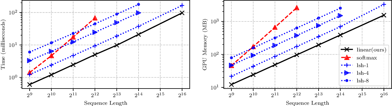 Figure 1 for Transformers are RNNs: Fast Autoregressive Transformers with Linear Attention