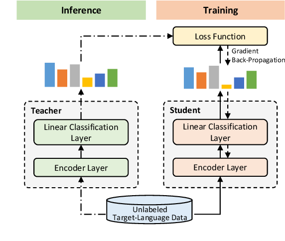 Figure 3 for Single-/Multi-Source Cross-Lingual NER via Teacher-Student Learning on Unlabeled Data in Target Language