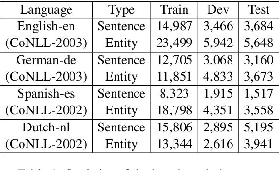 Figure 2 for Single-/Multi-Source Cross-Lingual NER via Teacher-Student Learning on Unlabeled Data in Target Language