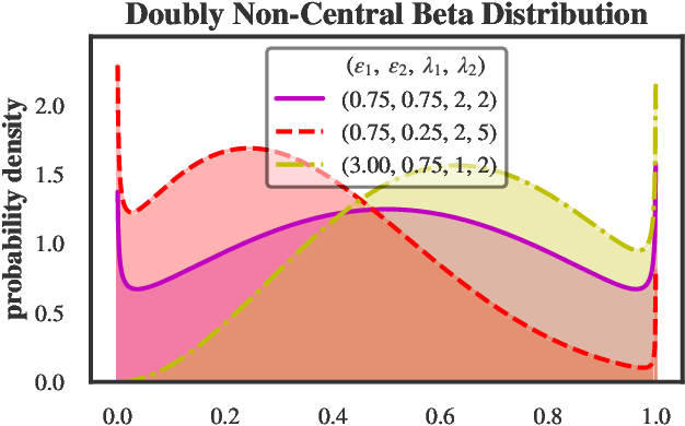Figure 1 for Doubly Non-Central Beta Matrix Factorization for DNA Methylation Data