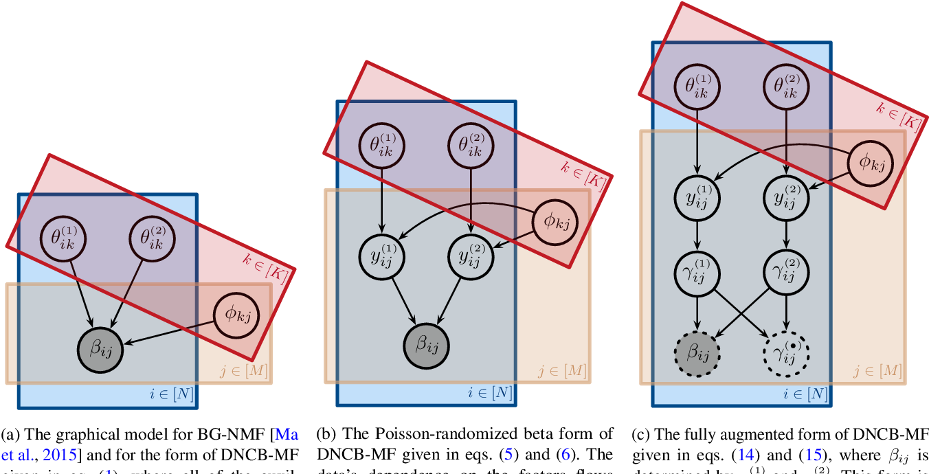 Figure 2 for Doubly Non-Central Beta Matrix Factorization for DNA Methylation Data