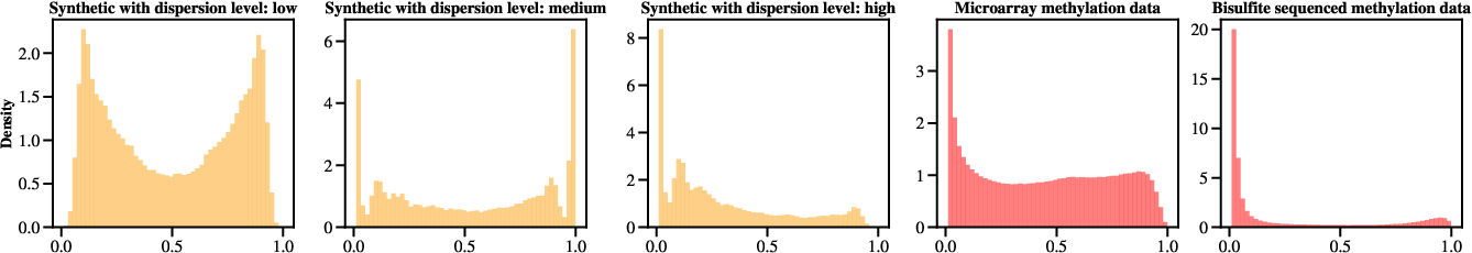 Figure 3 for Doubly Non-Central Beta Matrix Factorization for DNA Methylation Data
