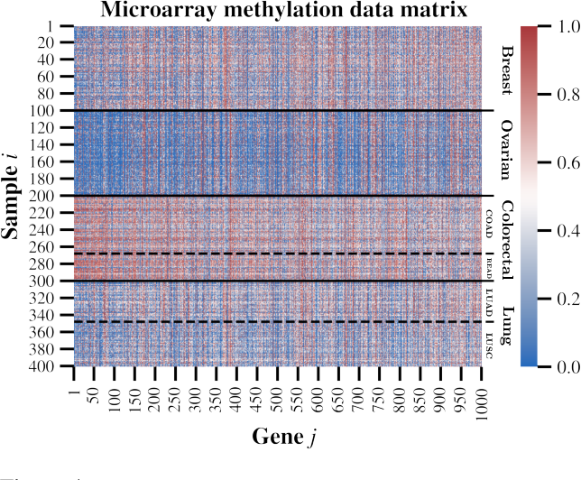 Figure 4 for Doubly Non-Central Beta Matrix Factorization for DNA Methylation Data