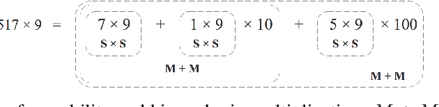 Figure 1 for Neural Arithmetic Expression Calculator