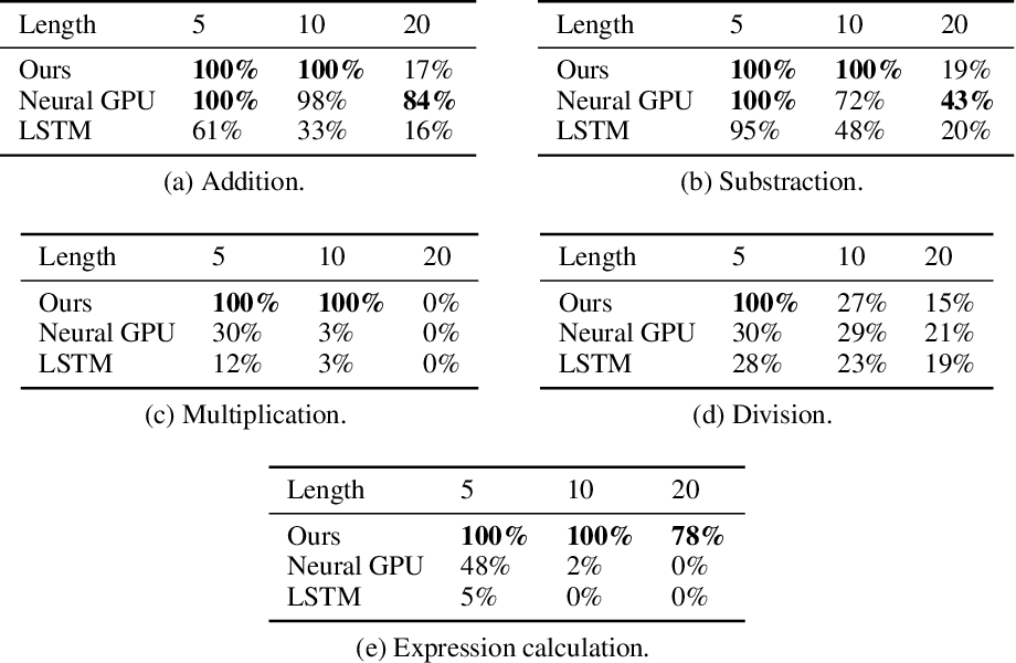 Figure 2 for Neural Arithmetic Expression Calculator
