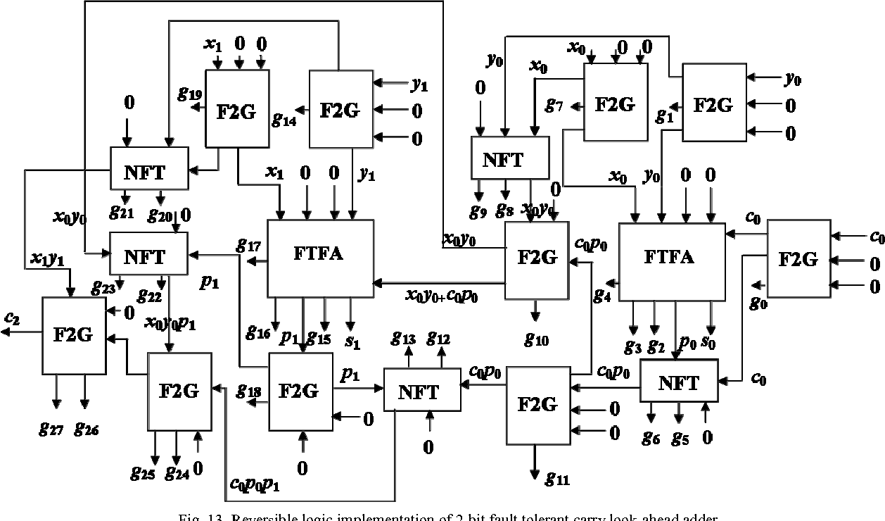 Fault Tolerant Reversible Logic Synthesis Carry Look Ahead And Diagram Of Bcd Adder Skip Adders Semantic Scholar