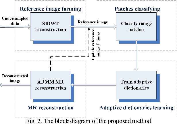 Figure 4 for Fast Multi-class Dictionaries Learning with Geometrical Directions in MRI Reconstruction