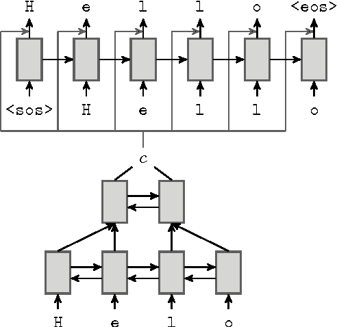 Figure 1 for Neural Language Correction with Character-Based Attention