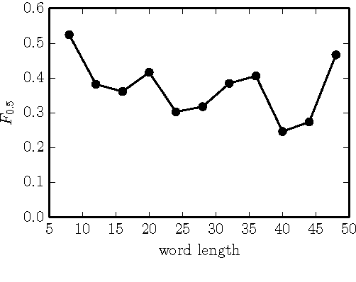 Figure 4 for Neural Language Correction with Character-Based Attention