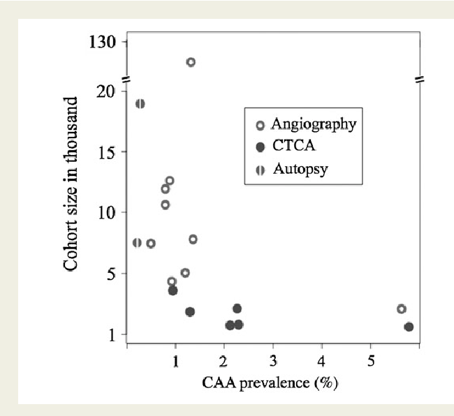 Congenital Coronary Artery Anomalies A Bridge From Embryology To