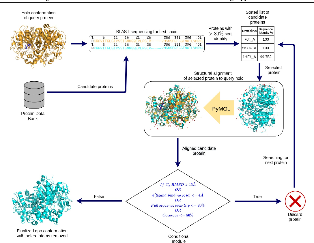 Figure 1 for APObind: A Dataset of Ligand Unbound Protein Conformations for Machine Learning Applications in De Novo Drug Design