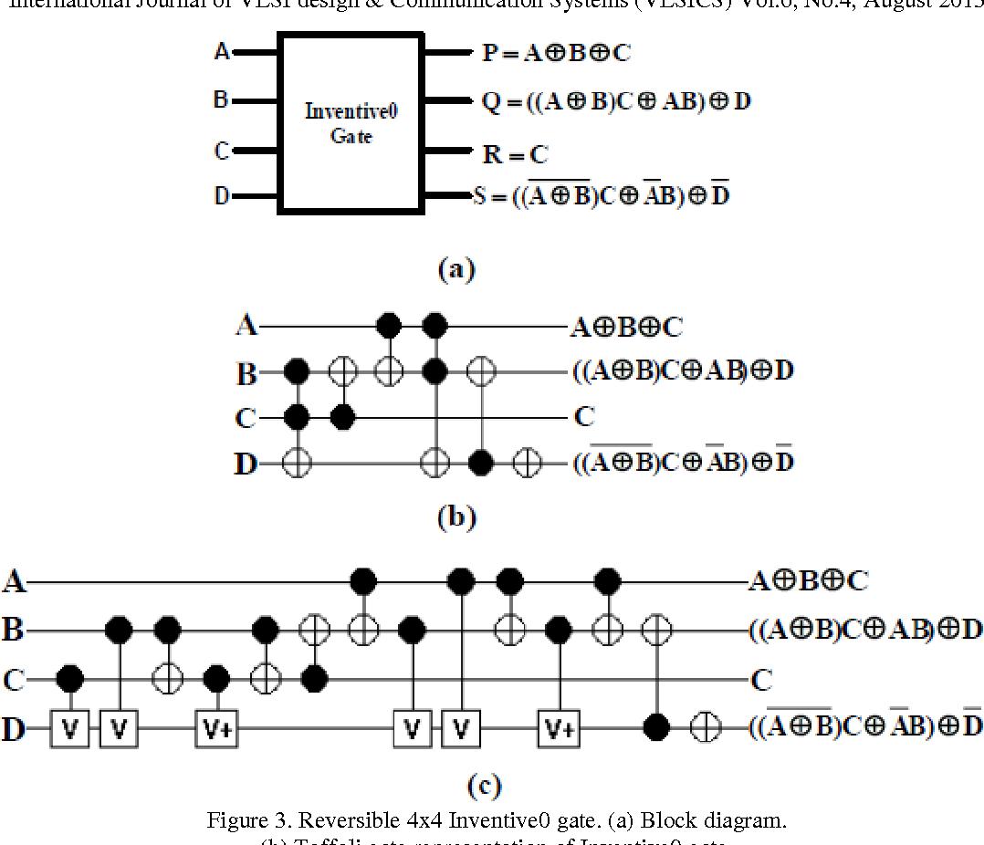 feasible methodology for optimization of a novel