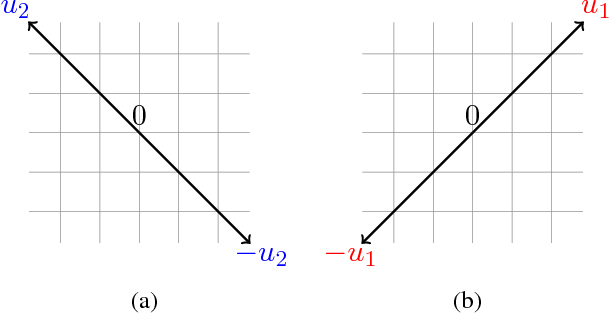 Figure 1 for Subspace Learning with Partial Information