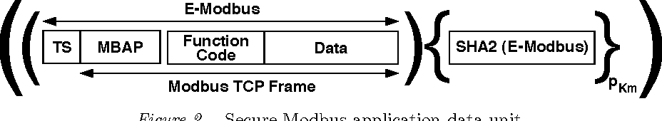 Design and Implementation of a Secure Modbus Protocol - Semantic Scholar