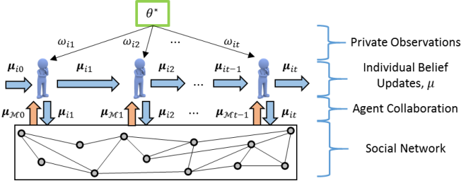 Figure 1 for A General Framework for Distributed Inference with Uncertain Models