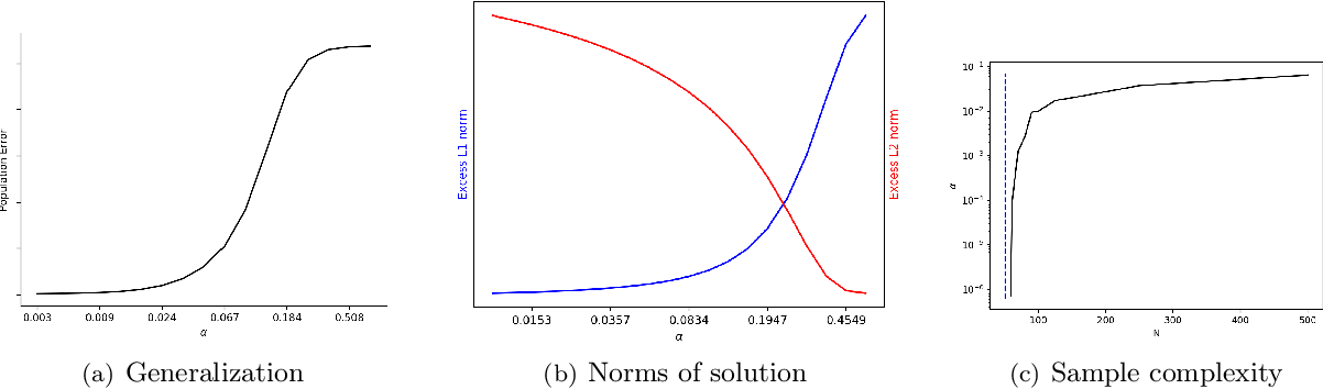 Figure 1 for Kernel and Rich Regimes in Overparametrized Models