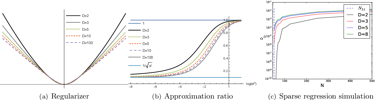 Figure 2 for Kernel and Rich Regimes in Overparametrized Models