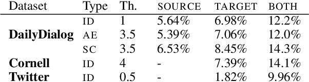 Figure 2 for Improving Neural Conversational Models with Entropy-Based Data Filtering