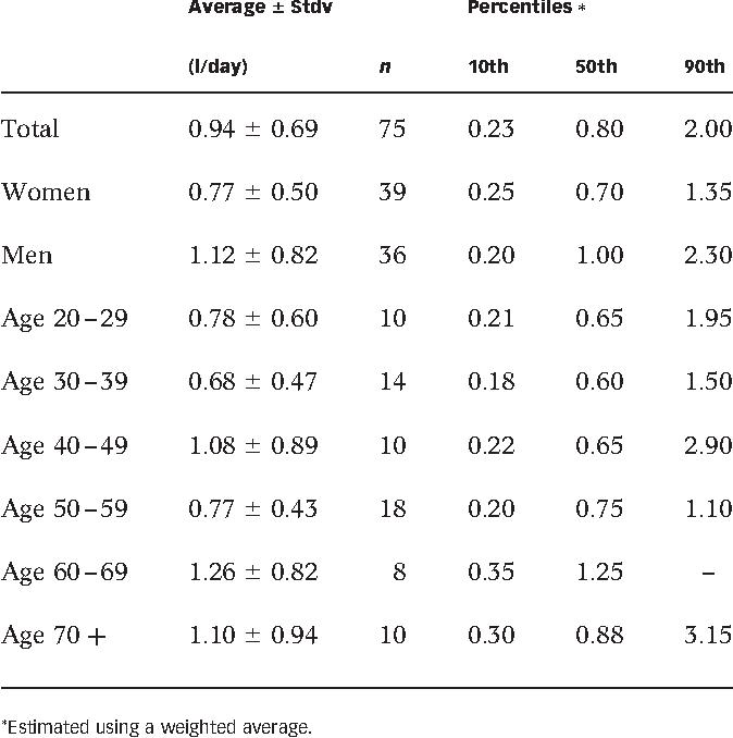 Table 40 From Drinking Water Consumption Patterns In Sweden Classy Consumption Patterns