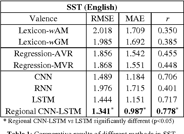 Figure 1 from Dimensional Sentiment Analysis Using a Regional CNN