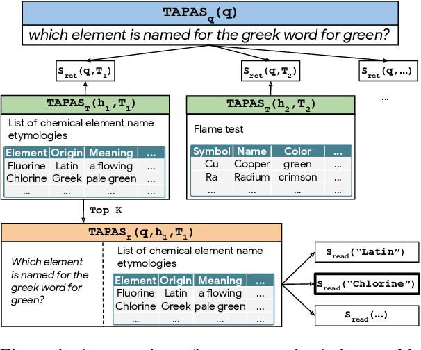 Figure 1 for Open Domain Question Answering over Tables via Dense Retrieval