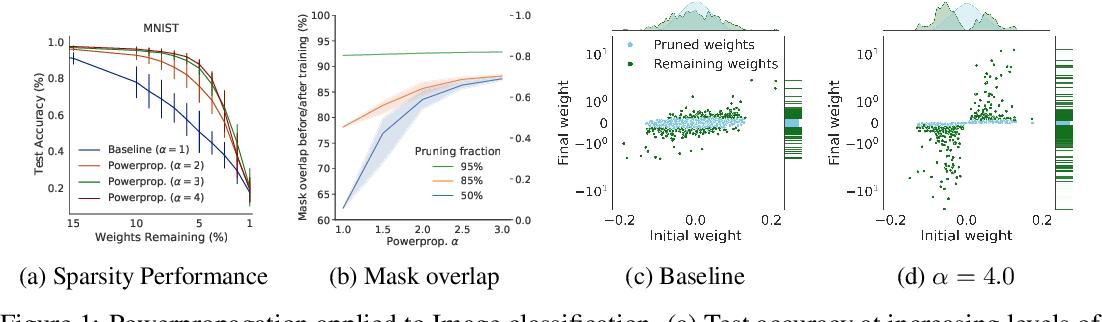 Figure 1 for Powerpropagation: A sparsity inducing weight reparameterisation