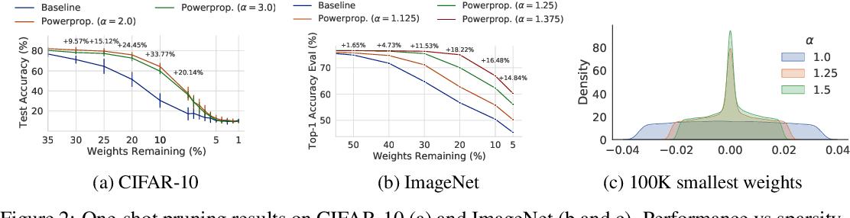 Figure 3 for Powerpropagation: A sparsity inducing weight reparameterisation