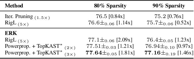 Figure 4 for Powerpropagation: A sparsity inducing weight reparameterisation