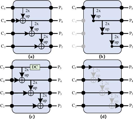 Figure 1 for SDTP: Semantic-aware Decoupled Transformer Pyramid for Dense Image Prediction