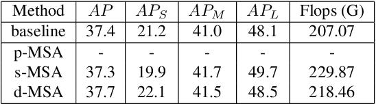 Figure 2 for SDTP: Semantic-aware Decoupled Transformer Pyramid for Dense Image Prediction