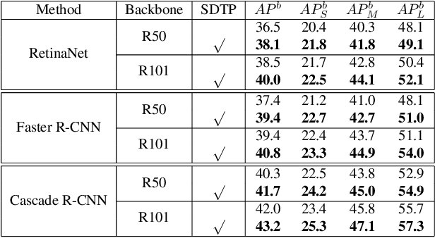 Figure 4 for SDTP: Semantic-aware Decoupled Transformer Pyramid for Dense Image Prediction