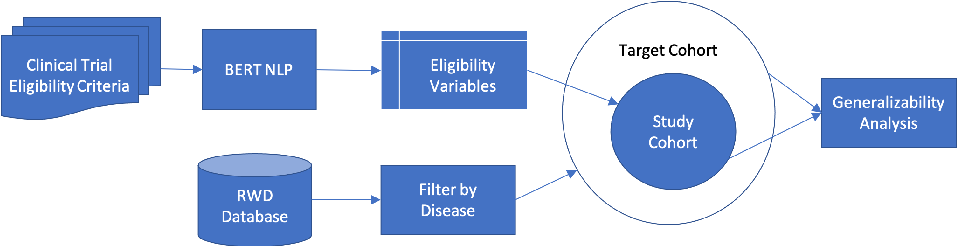 Figure 1 for A Scalable AI Approach for Clinical Trial Cohort Optimization