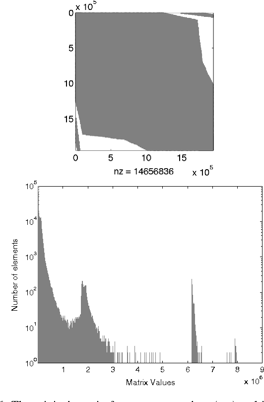 Fig. 6 The original matrix from pressure solver (top) and its value distribution (bottom)